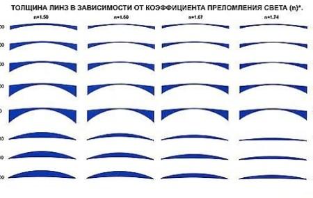 Толщина линз напрямую влияет, прежде всего, на внешний вид и вес очков.Чем выше коэффициент преломления, тем линза тоньше. Стандартная толщина линз с показателем преломления 1,5 подходит для диапазона до ± 2.00D. Толщина линз с показателем преломления 1,6 подходит для диапазона от ± 2.00D до ± 4.00D. Наиболее тонкие линзы с показателем преломления 1,67 лучше всего […]